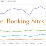 Why We Chose Booking.com